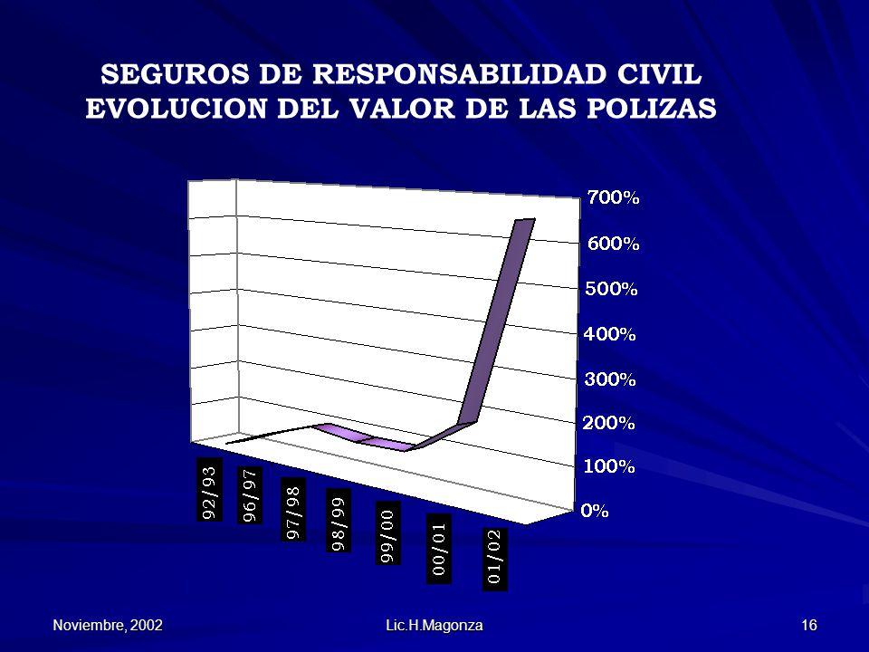 Noviembre, 2002 Lic.H.Magonza 16 SEGUROS DE RESPONSABILIDAD CIVIL EVOLUCION DEL VALOR DE LAS POLIZAS