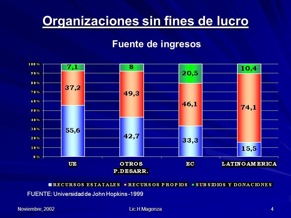 Noviembre, 2002 Lic.H.Magonza 4 Organizaciones sin fines de lucro Fuente de ingresos FUENTE: Universidad de John Hopkins -1999