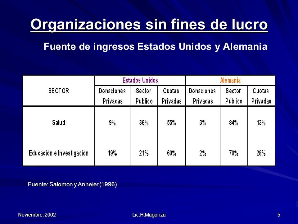 Noviembre, 2002 Lic.H.Magonza 5 Organizaciones sin fines de lucro Fuente de ingresos Estados Unidos y Alemania Fuente: Salomon y Anheier (1996)
