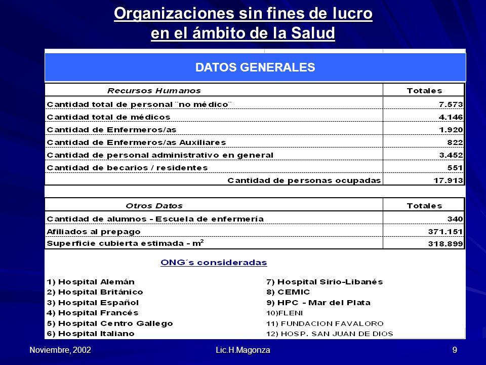 Noviembre, 2002 Lic.H.Magonza 9 Organizaciones sin fines de lucro en el ámbito de la Salud DATOS GENERALES