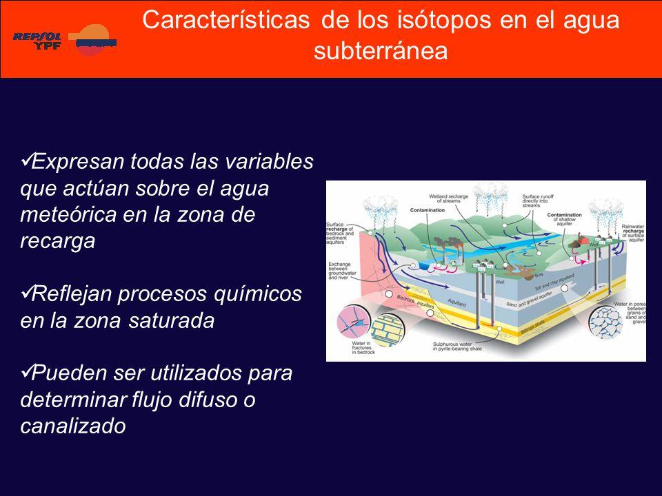 Expresan todas las variables que actúan sobre el agua meteórica en la zona de recarga Reflejan procesos químicos en la zona saturada Pueden ser utilizados para determinar flujo difuso o canalizado Características de los isótopos en el agua subterránea