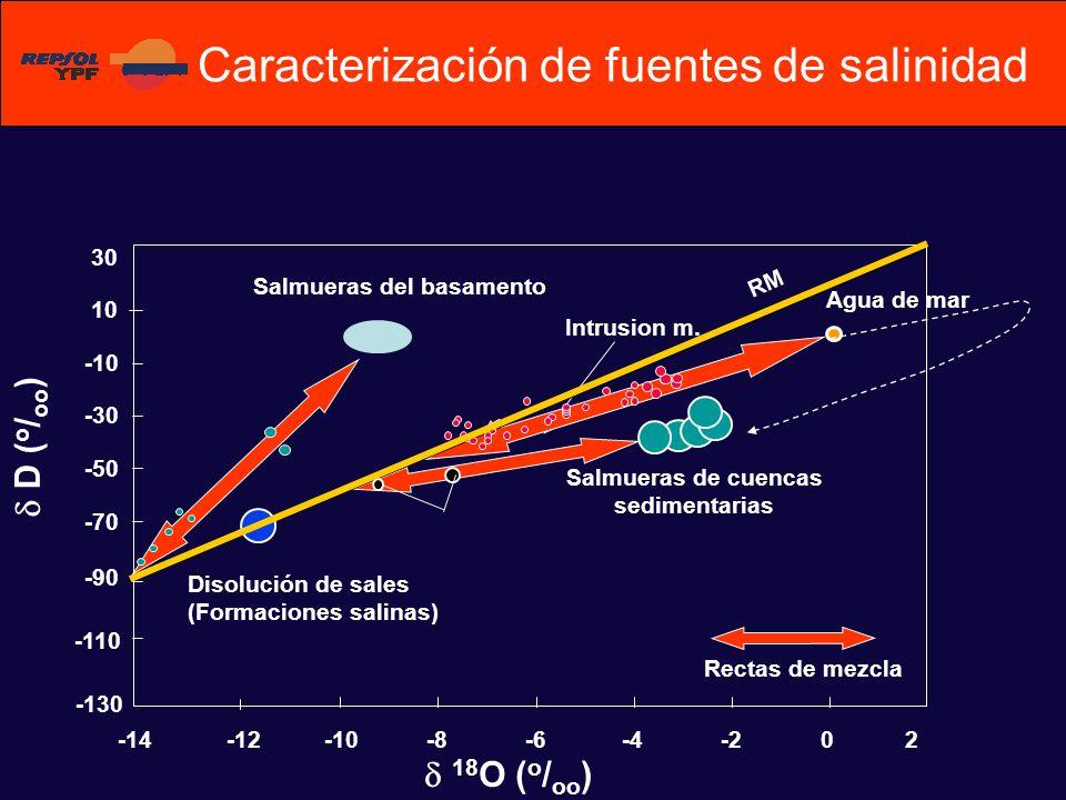 D ( o / oo ) -70 -50 -30 -10 10 30 Agua de mar Salmueras de cuencas sedimentarias -10-8-6-4-20 2 RM -90 -110 -130 -12-14 Salmueras del basamento Rectas de mezcla Intrusion m.