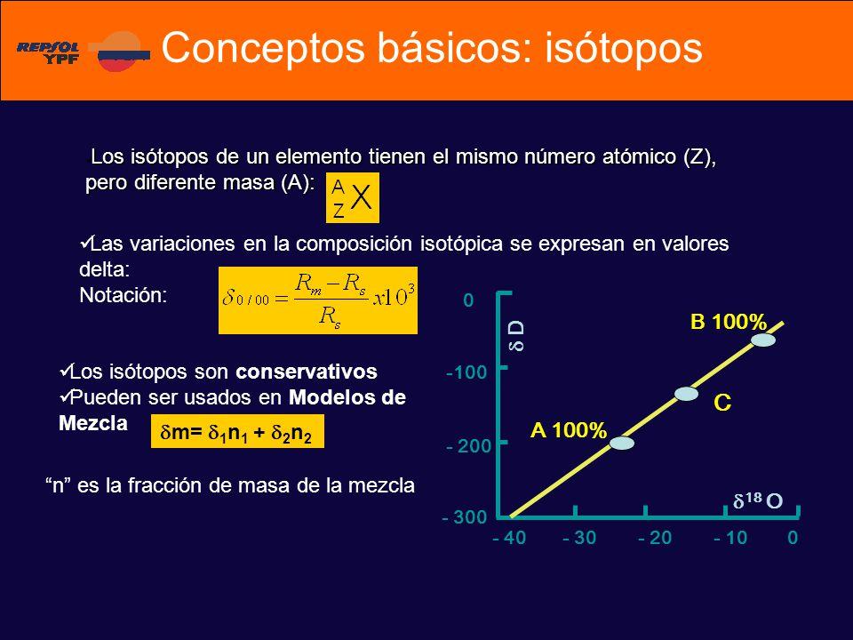 Conceptos básicos: isótopos Los isótopos de un elemento tienen el mismo número atómico (Z), pero diferente masa (A): Los isótopos de un elemento tienen el mismo número atómico (Z), pero diferente masa (A): Las variaciones en la composición isotópica se expresan en valores delta: Notación: 0- 10- 20- 30- 40 0 -100 - 200 - 300 C A 100% B 100% D 18 O Los isótopos son conservativos Pueden ser usados en Modelos de Mezcla m= 1 n 1 + 2 n 2 n es la fracción de masa de la mezcla