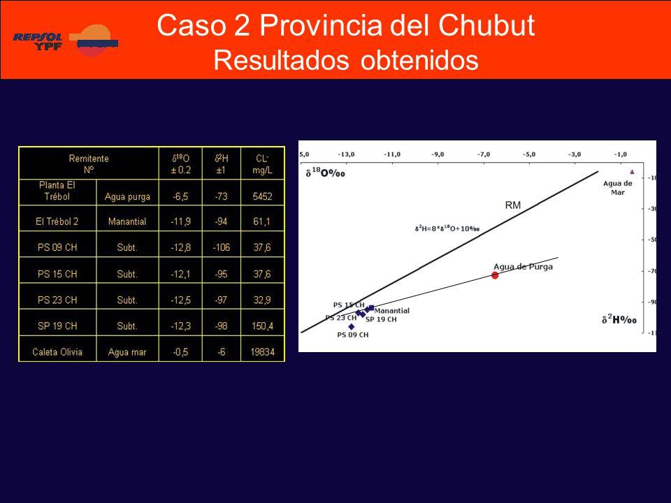 Caso 2 Provincia del Chubut Resultados obtenidos