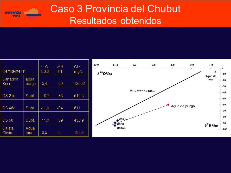 Remitente Nº 18 O ± 0.2 2 H ± 1 CL - mg/L Cañadón Seco agua purga-5,4-6012032 CS 21aSubt.-10,7-86540,5 CS 46aSubt.-11,0-94611 CS 58Subt.-11,0-89455,9 Caleta Olivia Agua mar-0,5-619834 Caso 3 Provincia del Chubut Resultados obtenidos