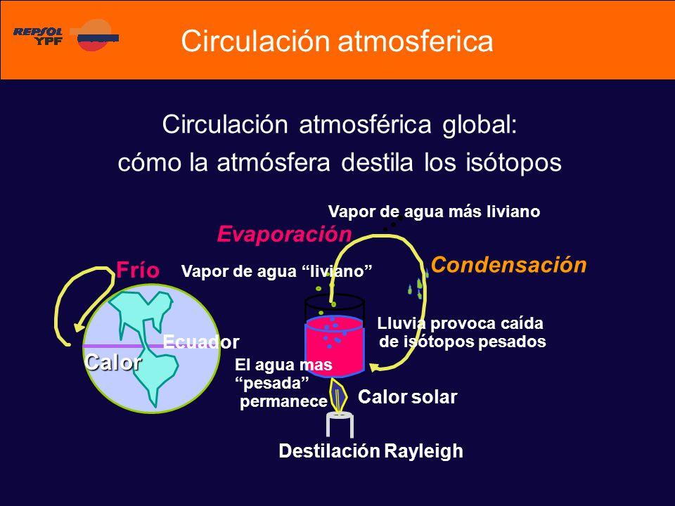 Circulación atmosférica global: cómo la atmósfera destila los isótopos Ecuador El agua mas pesada permanece Vapor de agua liviano Lluvia provoca caída de isótopos pesados Vapor de agua más liviano Condensación Evaporación Frío Calor Destilación Rayleigh Calor solar Circulación atmosferica