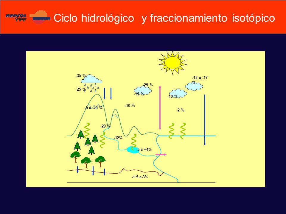 -5 a +4% -1.5 a-3% -12% -25 % -15 % -35 % -25 % -10 % -2 % -10 % -12 a -17 % -5 a -25 % -20 % Ciclo hidrológico y fraccionamiento isotópico