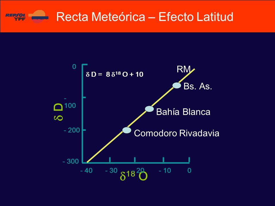 Bs. As. D Comodoro Rivadavia Bahía Blanca 18 O 0- 10- 20- 30- 40 0 - 100 - 200 - 300 D = 8 18 O + 10 RM Recta Meteórica – Efecto Latitud