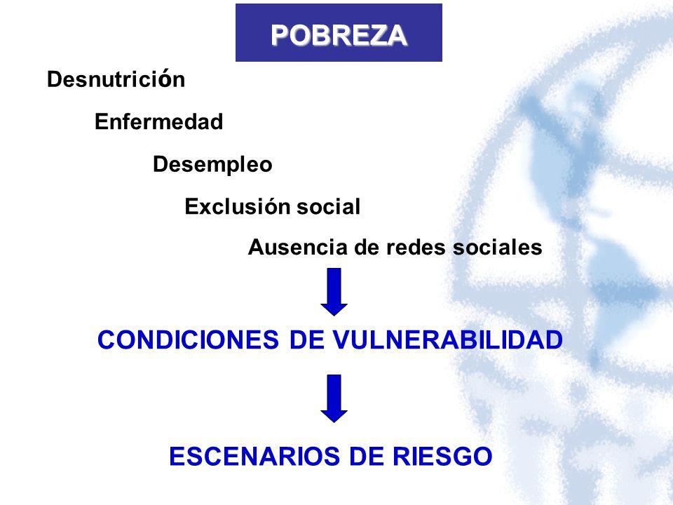 POBREZA CONDICIONES DE VULNERABILIDAD Desnutrici ó n Enfermedad Desempleo Exclusión social Ausencia de redes sociales ESCENARIOS DE RIESGO