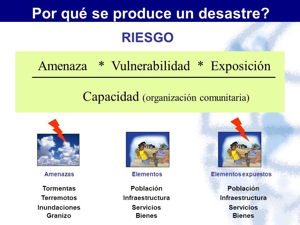 Amenaza * Vulnerabilidad * Exposición Tormentas Terremotos Inundaciones Granizo Población Infraestructura Servicios Bienes RIESGO Por qué se produce u