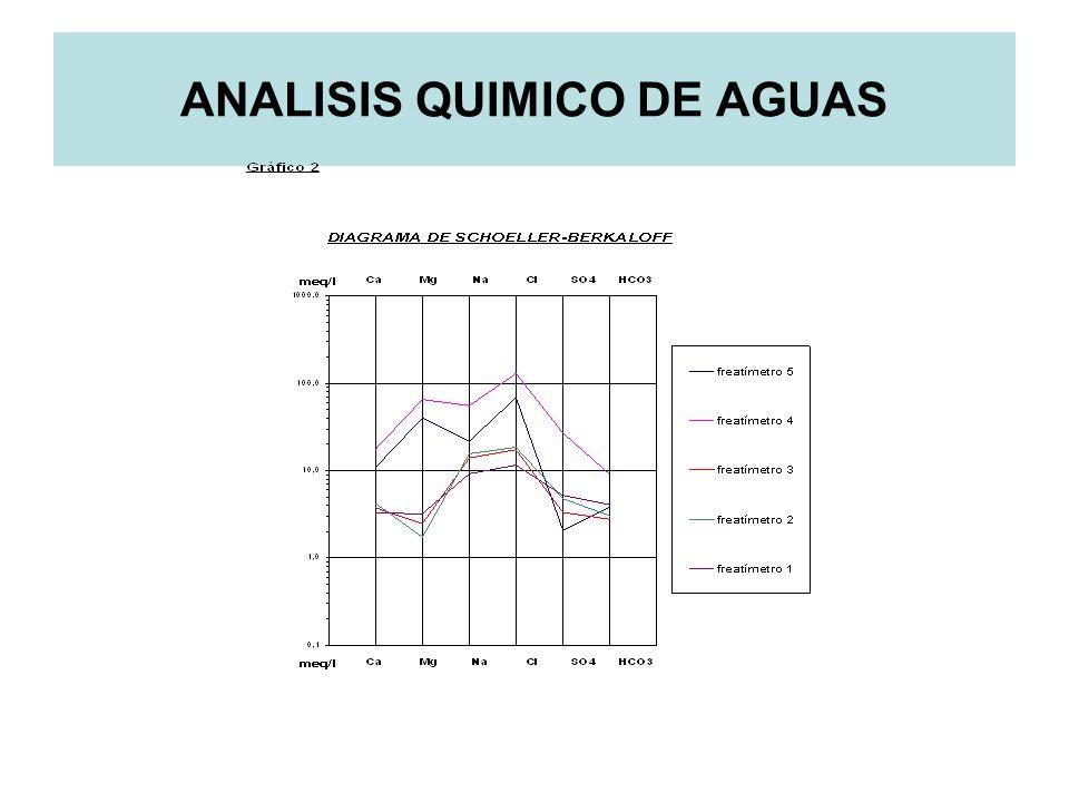 ANALISIS QUIMICO DE AGUAS