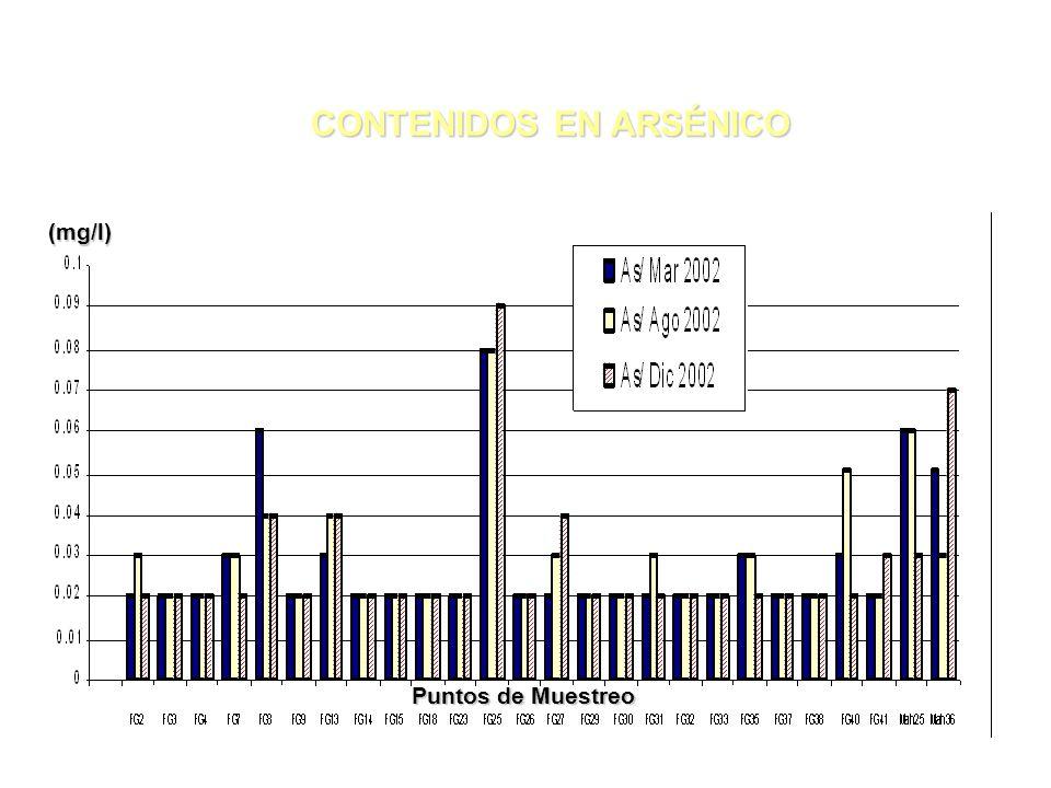 CONTENIDOS EN ARSÉNICO CONTENIDOS EN ARSÉNICO(mg/l) Puntos de Muestreo