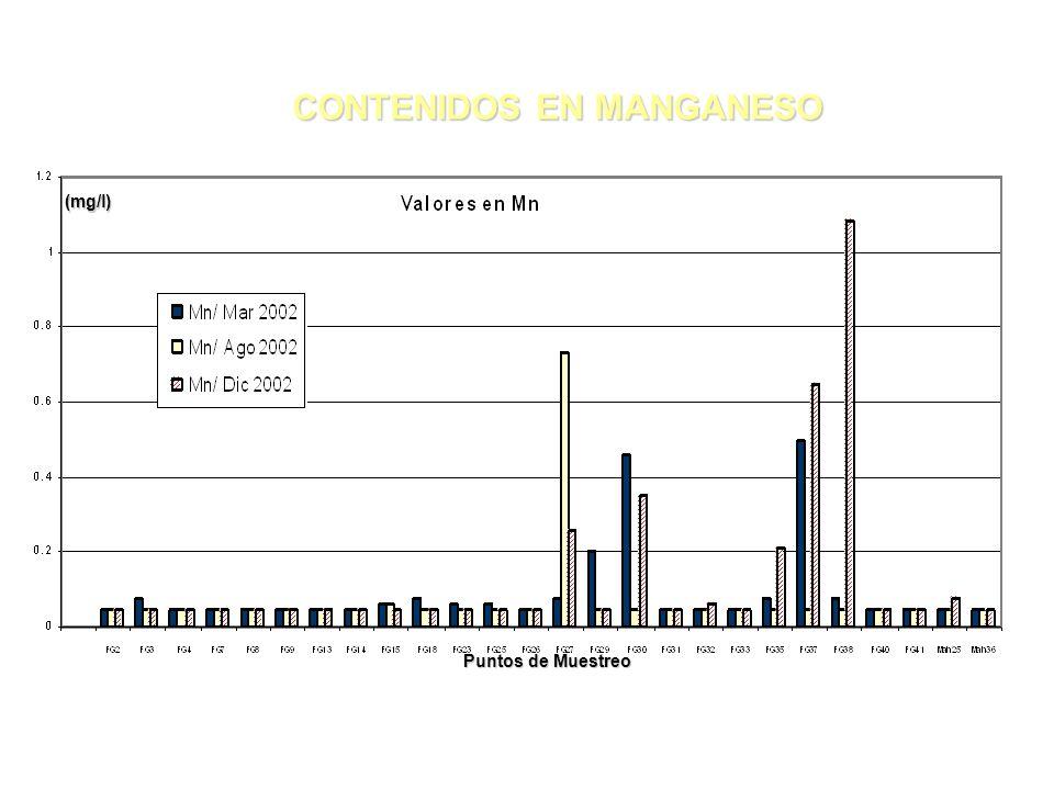 (mg/l) CONTENIDOS EN MANGANESO CONTENIDOS EN MANGANESO