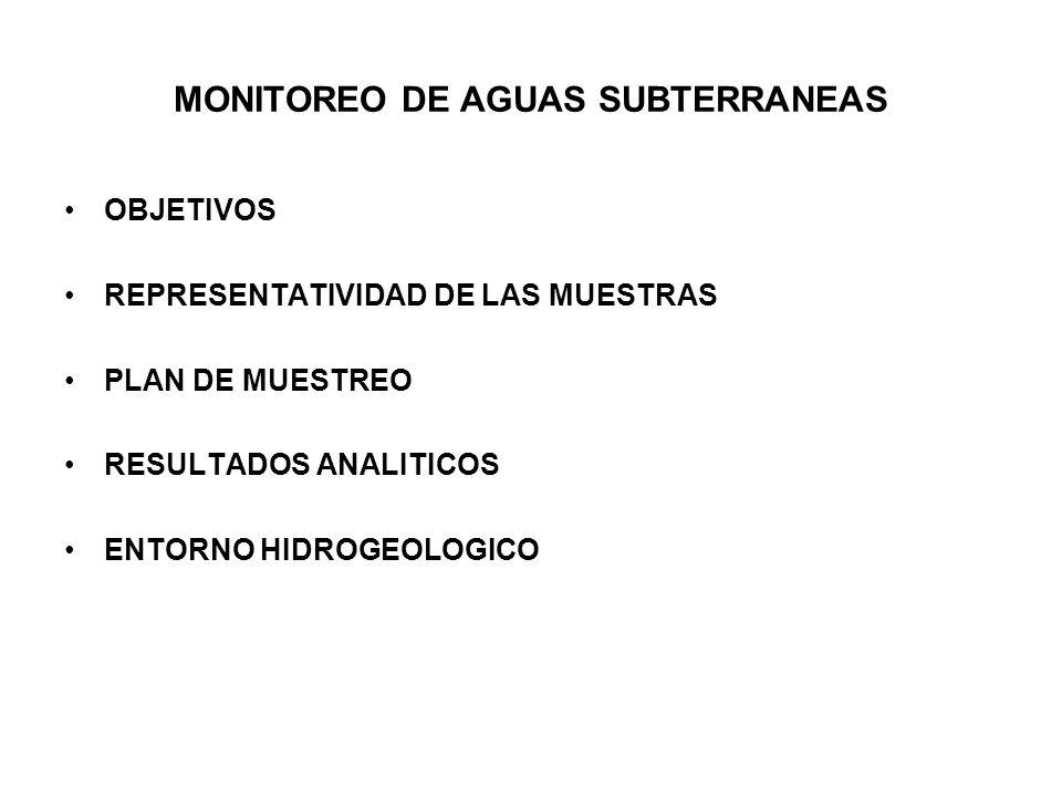 MONITOREO DE AGUAS SUBTERRANEAS OBJETIVOS REPRESENTATIVIDAD DE LAS MUESTRAS PLAN DE MUESTREO RESULTADOS ANALITICOS ENTORNO HIDROGEOLOGICO