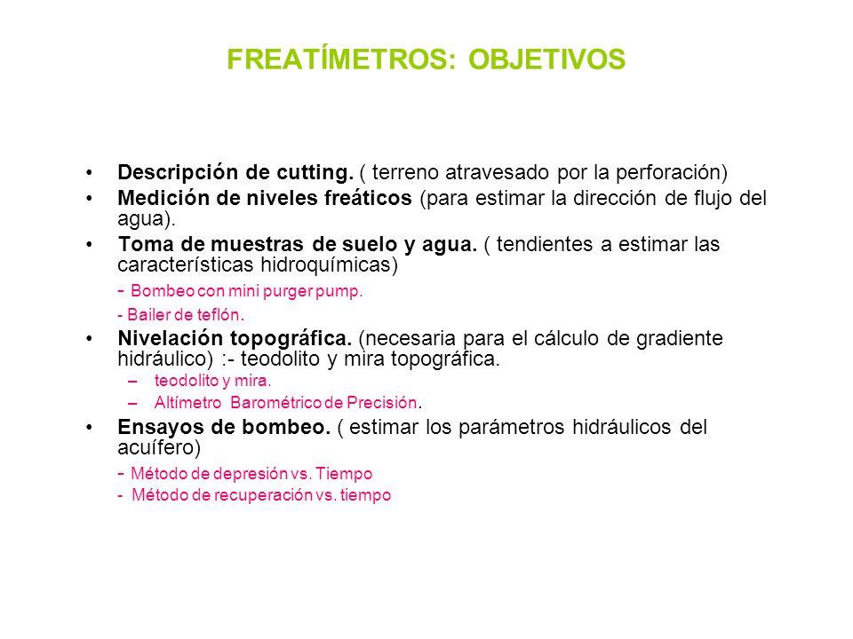 FREATÍMETROS: OBJETIVOS Descripción de cutting.