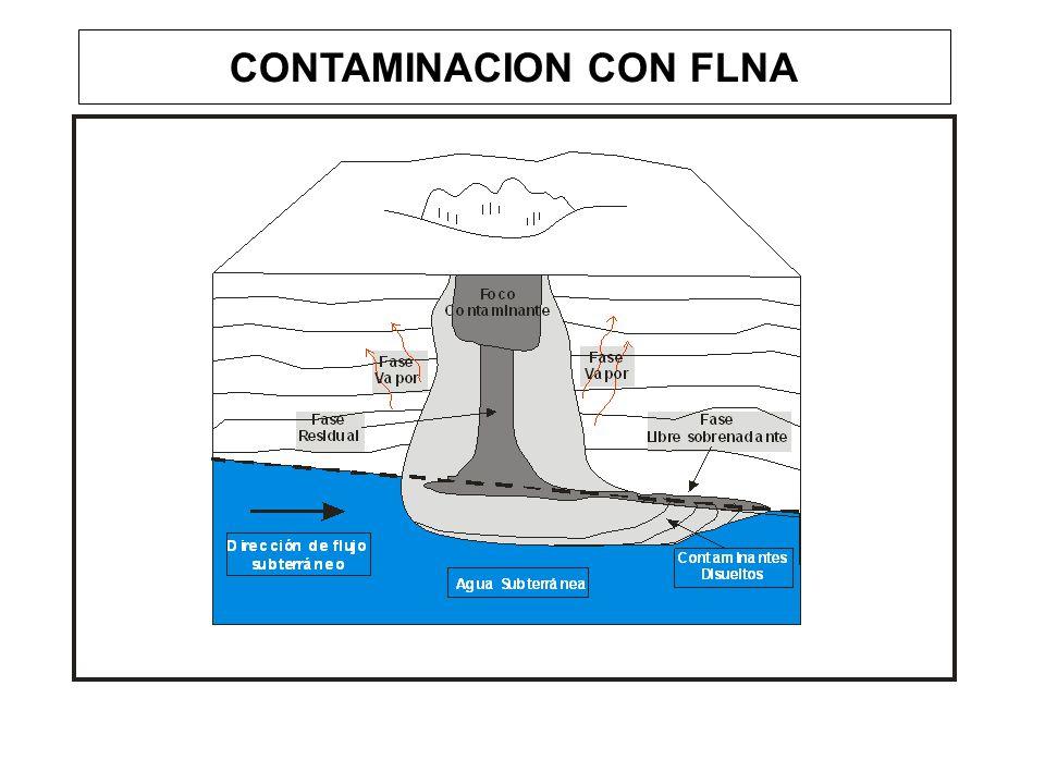 CONTAMINACION CON FLNA