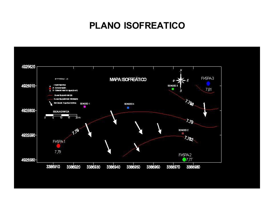 PLANO ISOFREATICO