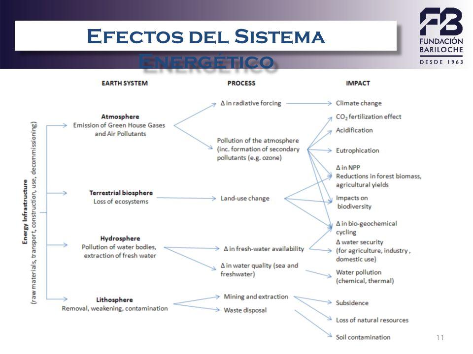 11 Efectos del Sistema Energ é tico