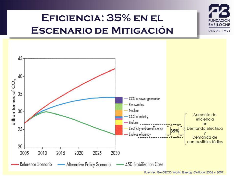 20 Eficiencia: 35% en el Escenario de Mitigación
