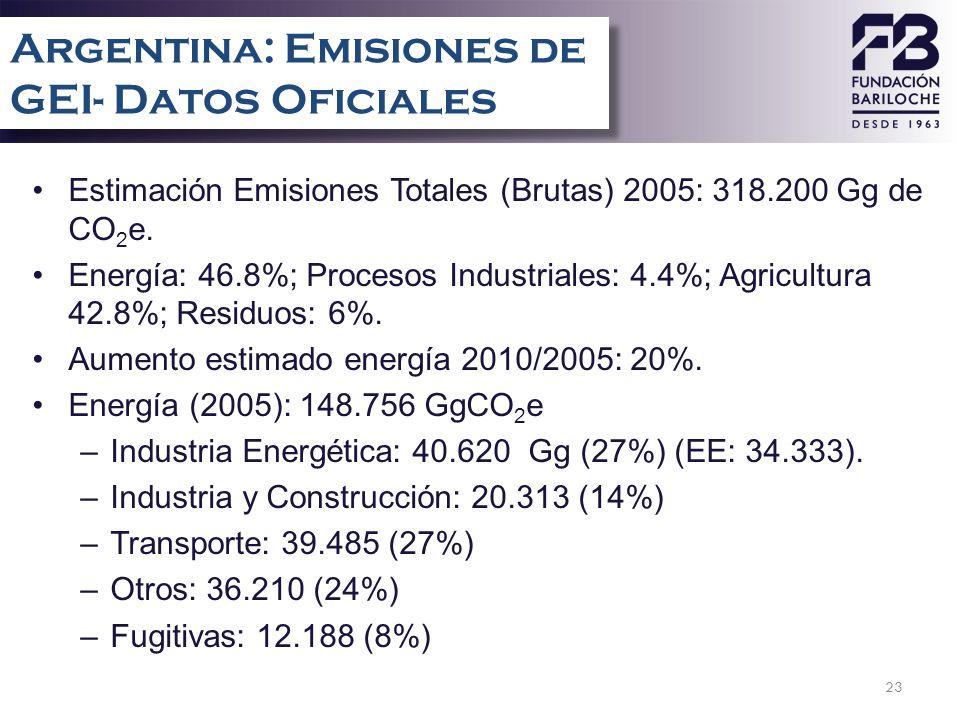 23 Estimación Emisiones Totales (Brutas) 2005: 318.200 Gg de CO 2 e. Energía: 46.8%; Procesos Industriales: 4.4%; Agricultura 42.8%; Residuos: 6%. Aum