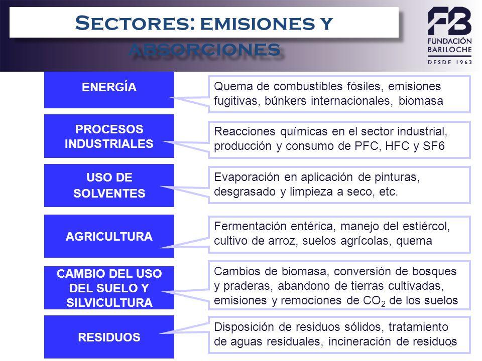 5 ENERGÍA PROCESOS INDUSTRIALES AGRICULTURA CAMBIO DEL USO DEL SUELO Y SILVICULTURA RESIDUOS USO DE SOLVENTES Quema de combustibles fósiles, emisiones