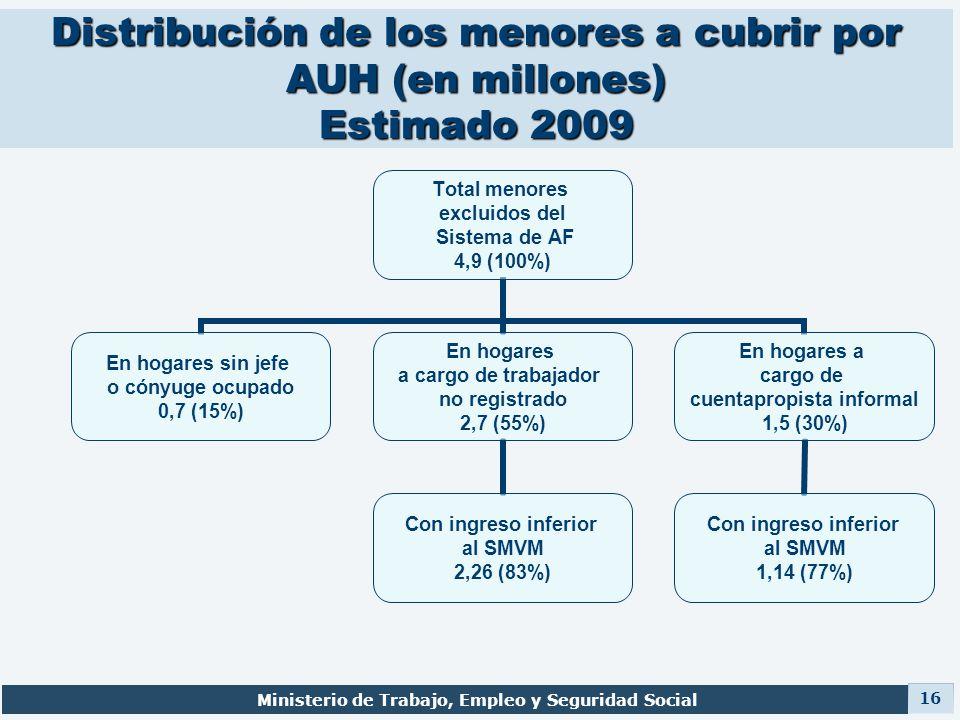 Distribución de los menores a cubrir por AUH (en millones) Estimado 2009 Ministerio de Trabajo, Empleo y Seguridad Social 16 Total menores excluidos d