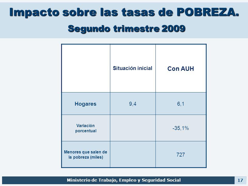 Impacto sobre las tasas de POBREZA. Segundo trimestre 2009 Situación inicial Con AUH Hogares 9,46,1 Variación porcentual -35,1% Menores que salen de l