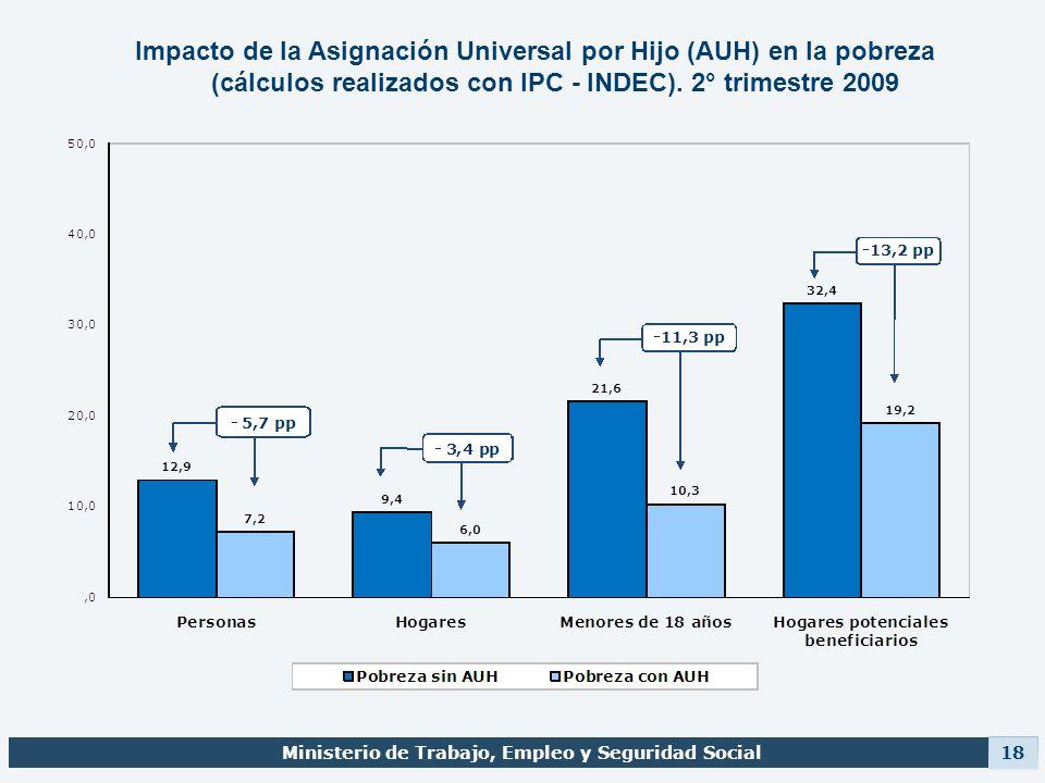 Ministerio de Trabajo, Empleo y Seguridad Social 18 Impacto de la Asignación Universal por Hijo (AUH) en la pobreza (cálculos realizados con IPC - IND