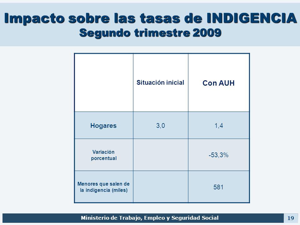 Impacto sobre las tasas de INDIGENCIA Segundo trimestre 2009 Ministerio de Trabajo, Empleo y Seguridad Social 19 Situación inicial Con AUH Hogares 3,0
