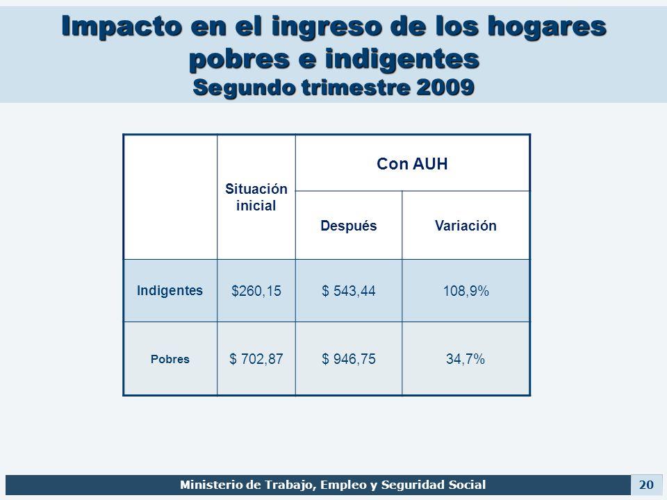 Impacto en el ingreso de los hogares pobres e indigentes Segundo trimestre 2009 Situación inicial Con AUH DespuésVariación Indigentes $260,15$ 543,441