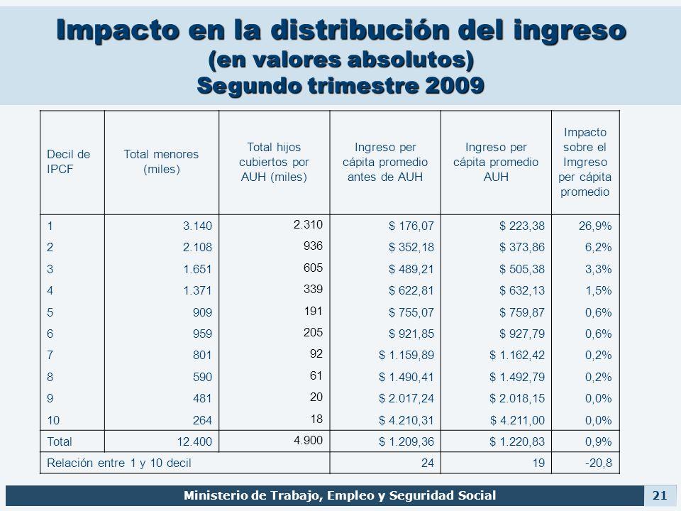 Impacto en la distribución del ingreso (en valores absolutos) Segundo trimestre 2009 Ministerio de Trabajo, Empleo y Seguridad Social 21 Decil de IPCF