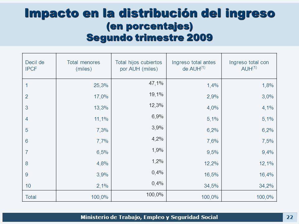 Impacto en la distribución del ingreso (en porcentajes) Segundo trimestre 2009 Ministerio de Trabajo, Empleo y Seguridad Social 22 Decil de IPCF Total