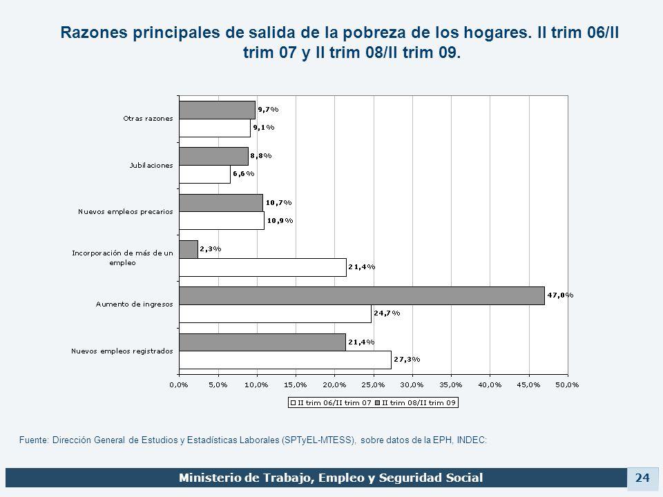 Ministerio de Trabajo, Empleo y Seguridad Social 24 Razones principales de salida de la pobreza de los hogares. II trim 06/II trim 07 y II trim 08/II