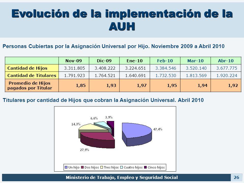 Evolución de la implementación de la AUH Ministerio de Trabajo, Empleo y Seguridad Social 26 Nov-09Dic-09Ene-10Feb-10Mar-10Abr-10 Cantidad de Hijos 3.