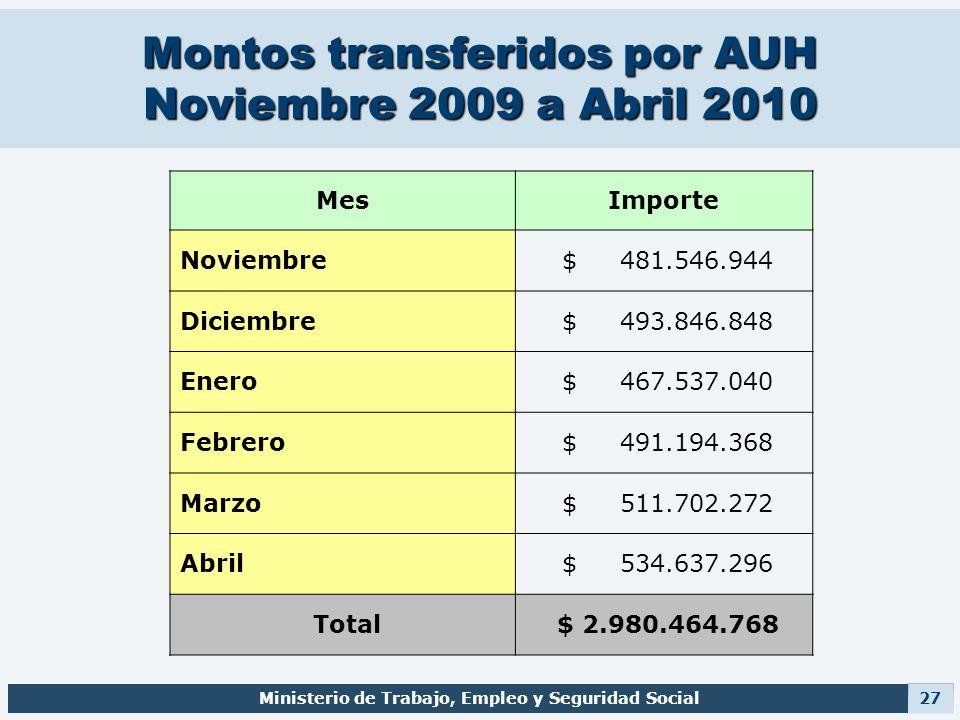 Montos transferidos por AUH Noviembre 2009 a Abril 2010 Ministerio de Trabajo, Empleo y Seguridad Social 27 MesImporte Noviembre $ 481.546.944 Diciemb