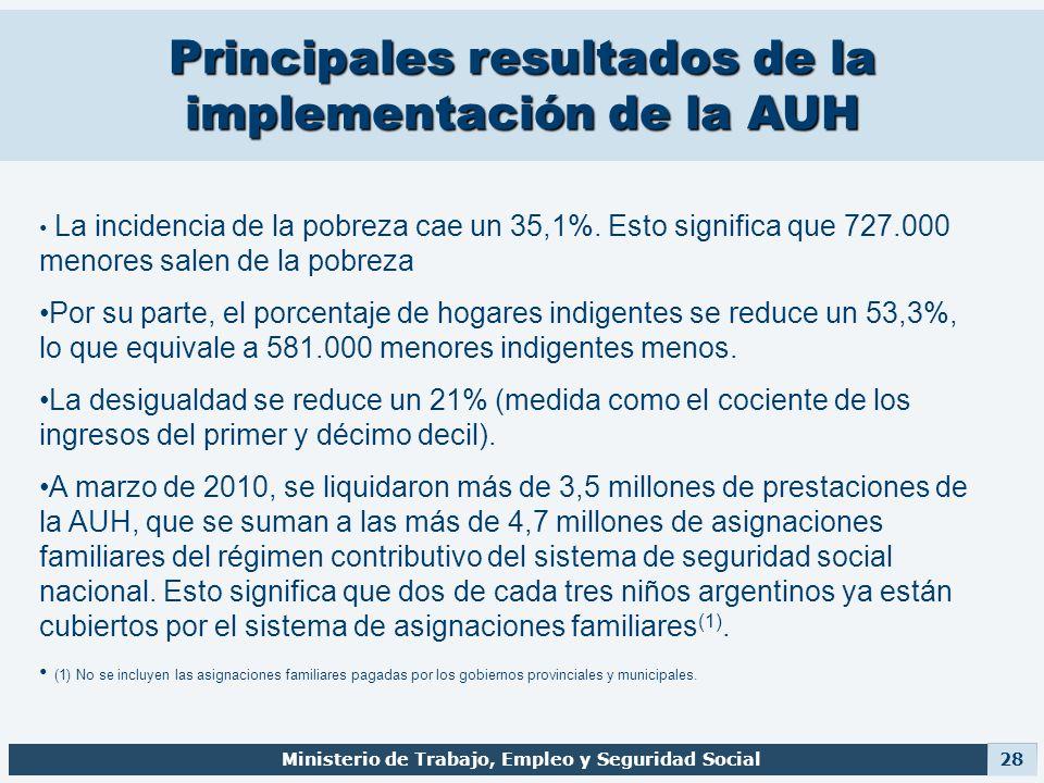 Principales resultados de la implementación de la AUH Ministerio de Trabajo, Empleo y Seguridad Social 28 La incidencia de la pobreza cae un 35,1%. Es