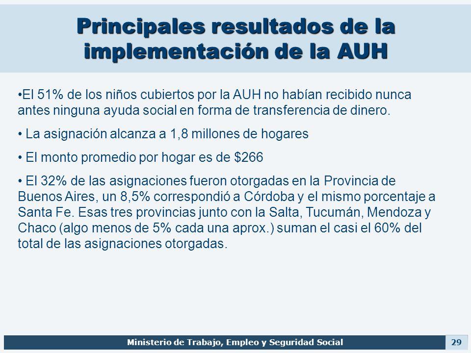 Principales resultados de la implementación de la AUH Ministerio de Trabajo, Empleo y Seguridad Social 29 El 51% de los niños cubiertos por la AUH no