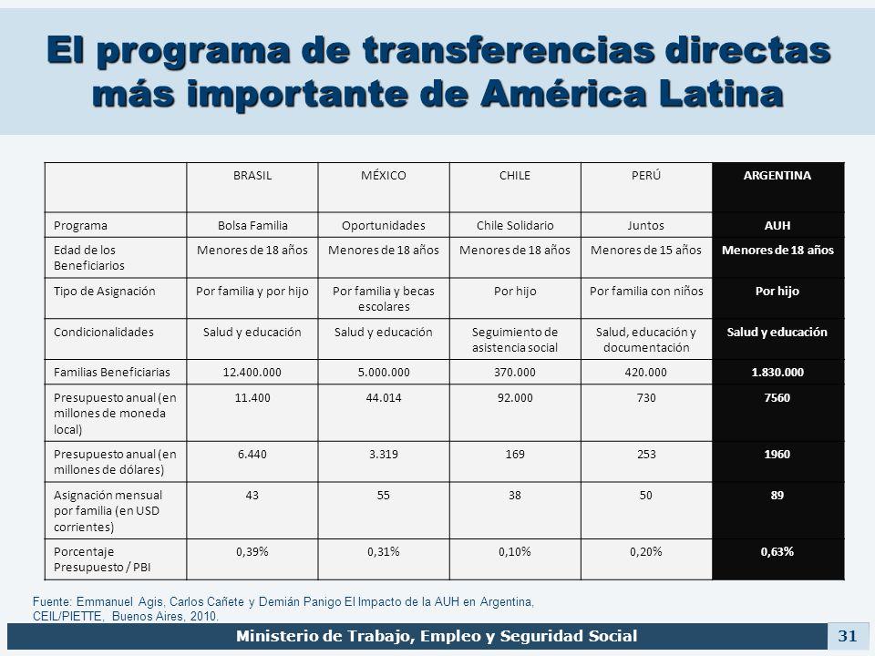 El programa de transferencias directas más importante de América Latina Ministerio de Trabajo, Empleo y Seguridad Social 31 BRASILMÉXICOCHILEPERÚARGEN