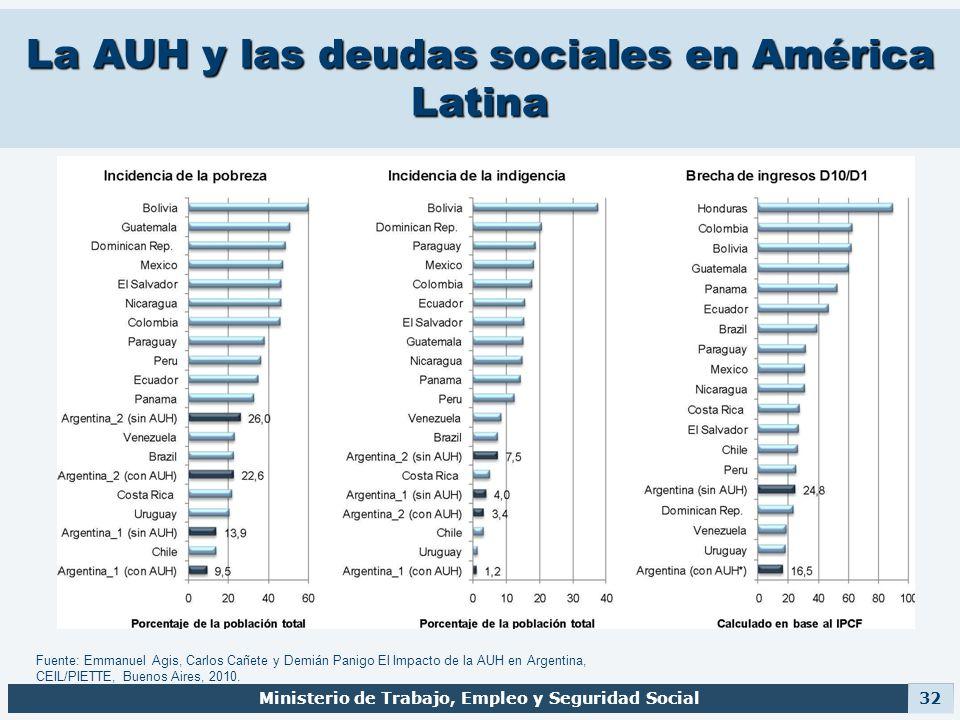 La AUH y las deudas sociales en América Latina Ministerio de Trabajo, Empleo y Seguridad Social 32 Fuente: Emmanuel Agis, Carlos Cañete y Demián Panig