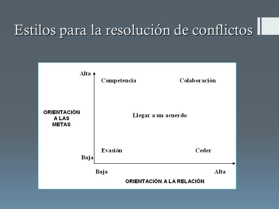 Estilos para la resolución de conflictos