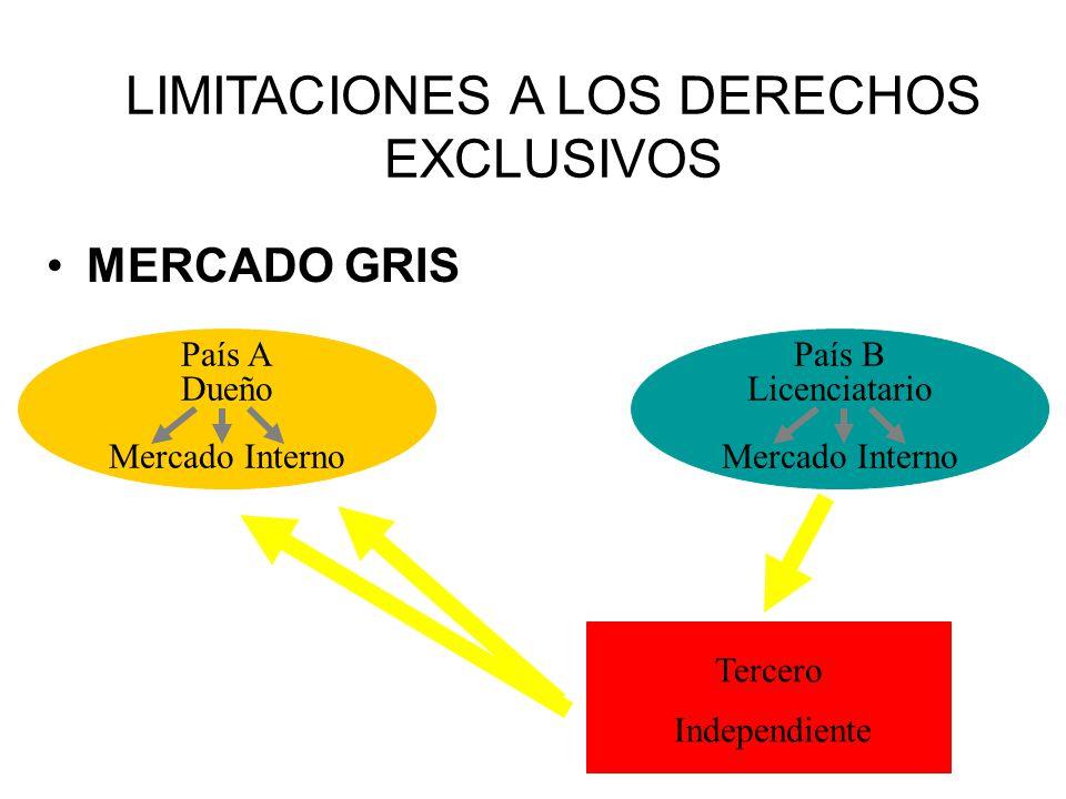 MERCADO GRIS LIMITACIONES A LOS DERECHOS EXCLUSIVOS País A Dueño Mercado Interno País B Licenciatario Mercado Interno Tercero Independiente
