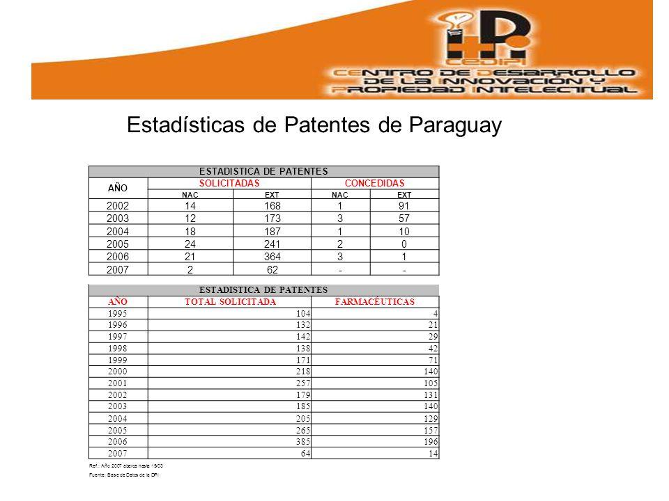 Estadísticas de Patentes de Paraguay ESTADISTICA DE PATENTES AÑO SOLICITADASCONCEDIDAS NACEXTNACEXT 200214168191 200312173357 200418187110 20052424120 20062136431 2007262-- ESTADISTICA DE PATENTES AÑO TOTAL SOLICITADA FARMACÉUTICAS 19951044 199613221 199714229 199813842 199917171 2000218140 2001257105 2002179131 2003185140 2004205129 2005265157 2006385196 20076414 Ref.: Año 2007 abarca hasta 19/03 Fuente: Base de Datos de la DPI