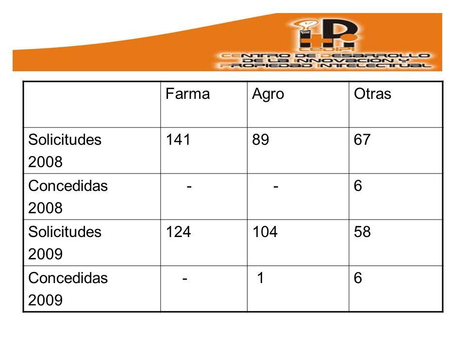 FarmaAgroOtras Solicitudes 2008 1418967 Concedidas 2008 - -6 Solicitudes 2009 12410458 Concedidas 2009 - 16