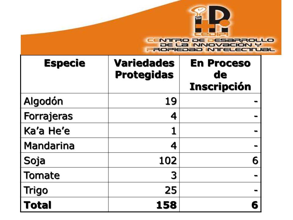 Especie Variedades Protegidas En Proceso de Inscripción Algodón 19191919- Forrajeras4- Kaa Hee 1- Mandarina4- Soja1026 Tomate3- Trigo 25252525- Total1586