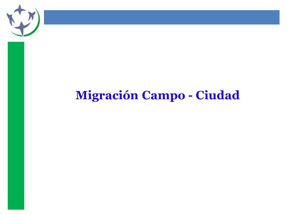 Migración Campo - Ciudad