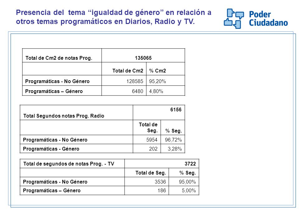 Total Segundos notas Prog. Radio 6156 Total de Seg.% Seg. Programáticas - No Género595496,72% Programáticas - Género2023,28% Total de Cm2 de notas Pro