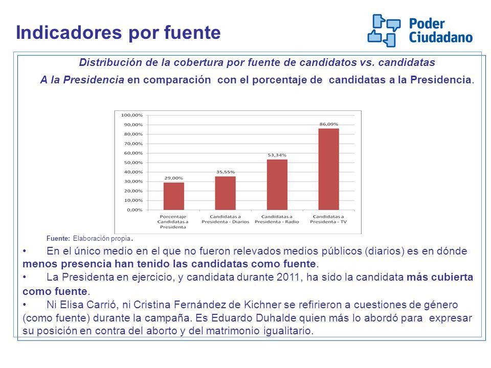 Distribución de la cobertura por fuente de candidatos vs. candidatas A la Presidencia en comparación con el porcentaje de candidatas a la Presidencia.