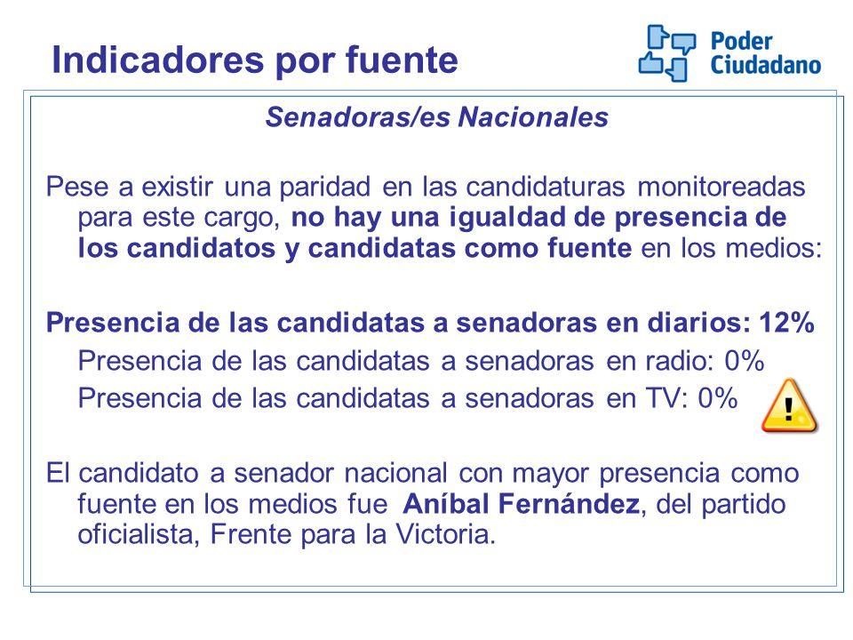Senadoras/es Nacionales Pese a existir una paridad en las candidaturas monitoreadas para este cargo, no hay una igualdad de presencia de los candidato