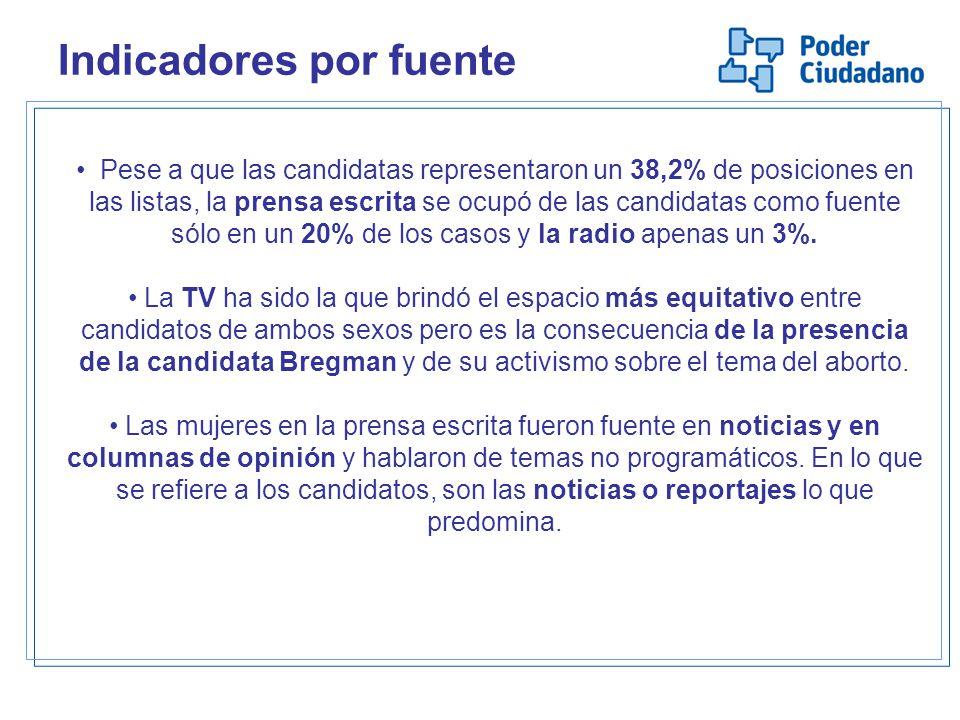 Pese a que las candidatas representaron un 38,2% de posiciones en las listas, la prensa escrita se ocupó de las candidatas como fuente sólo en un 20% de los casos y la radio apenas un 3%.