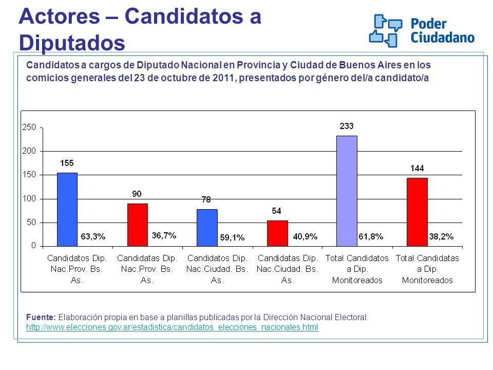 Actores – Candidatos a Diputados Candidatos a cargos de Diputado Nacional en Provincia y Ciudad de Buenos Aires en los comicios generales del 23 de oc